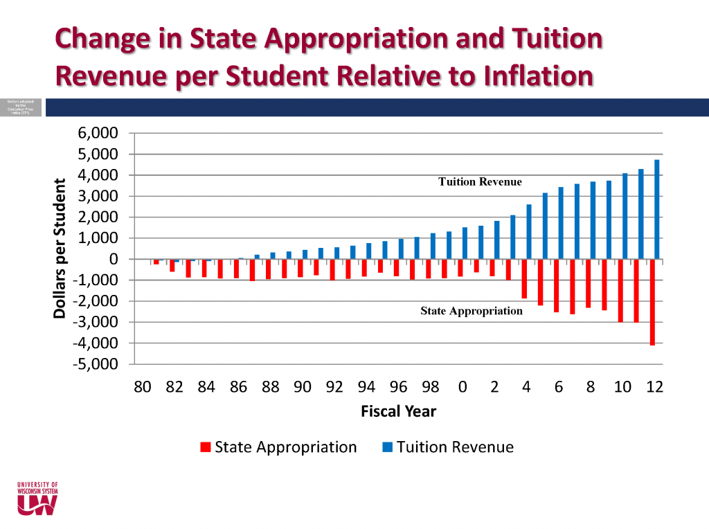 tuition v. state appropriation bar chart