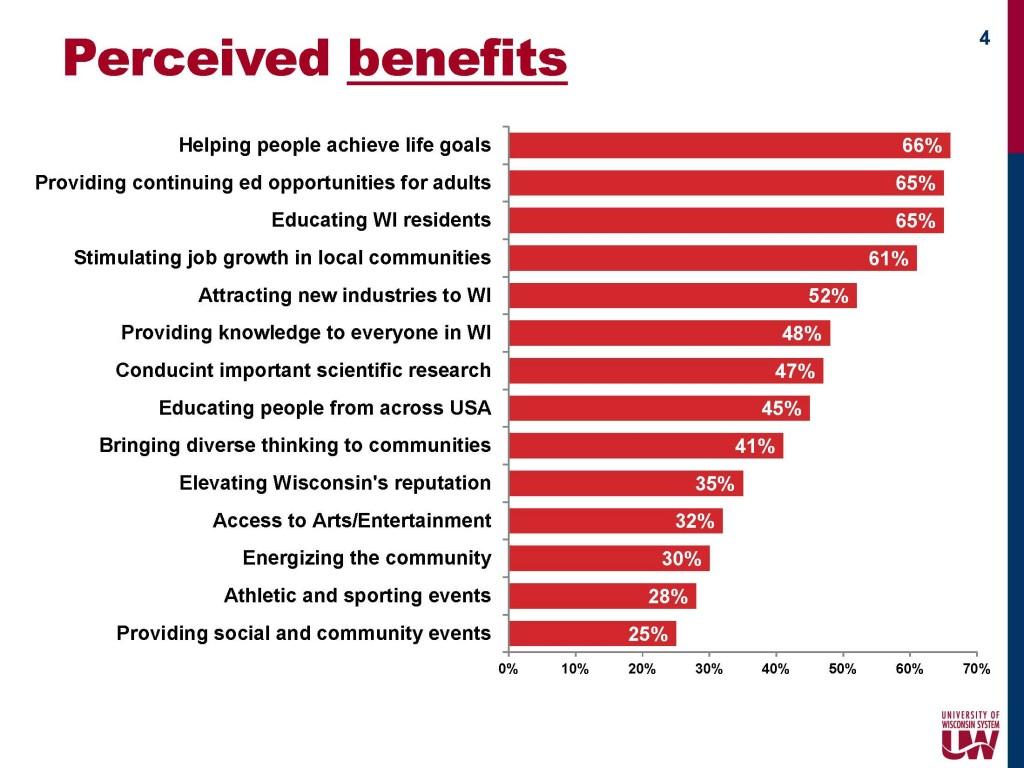KPW - perceived benefits