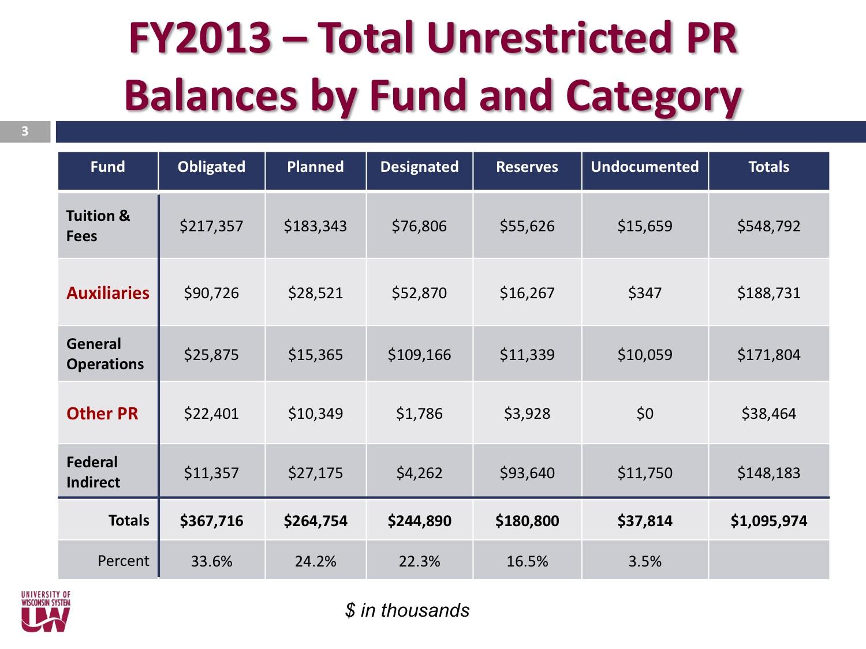 fy 2013-14 reserves